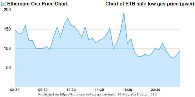 Current #Ethereum safe low gas price: 95 Gwei Chart(7d): https://t.co/oUmmnTmUHt Chart(24h): https://t.co/VAk8xBkbV6