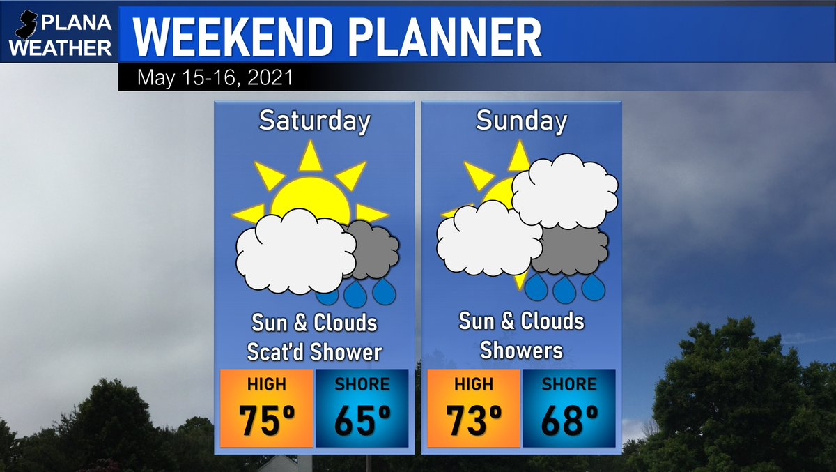 Are you ready for the weekend? Sun will mix with clouds both days and there is a chance for some rain. The better chance is on Sunday. #NJwx