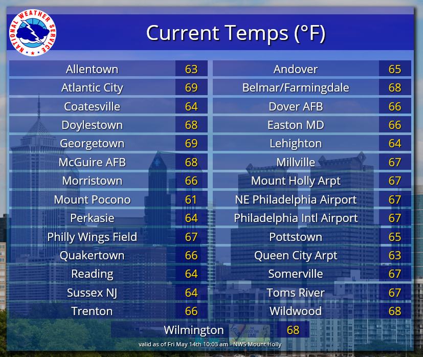 Temperatures are rising rapidly this morning from the chilly start. As of 10 AM, most places are well into the 60s already. We are still expecting a sea breeze though to cool things down through this afternoon closer to the coast. #njwx #dewx #mdwx #pawx