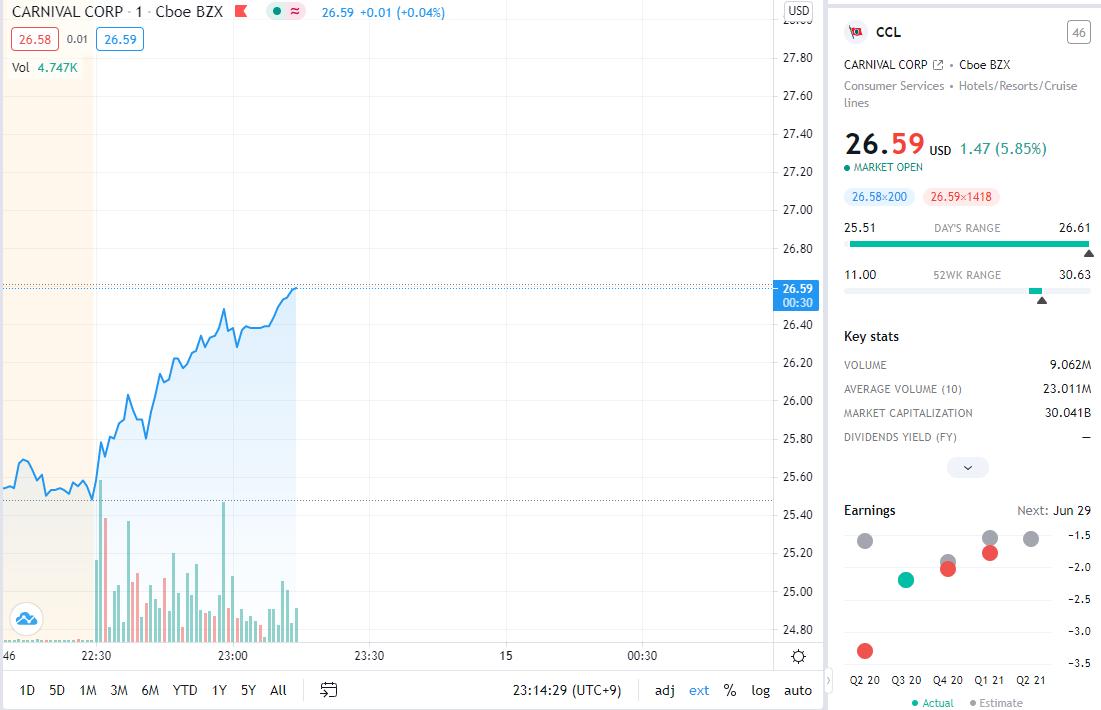 株価 カーニバル 【CCL】カーニバルの株価と決算