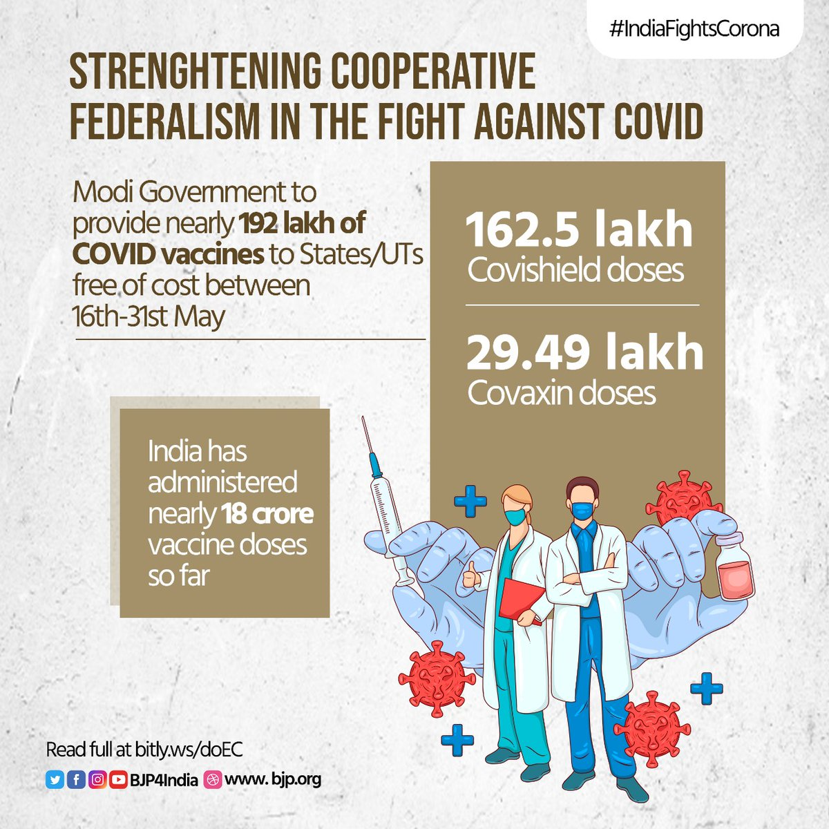 Strengthening cooperative federalism in the fight against COVID-19.  Modi govt to provide nearly 192 lakh of COVID vaccines to States/UTs free of cost between 16th-31st May.  So far, India has administered nearly 18 crore vaccine doses.  #IndiaFightsCorona