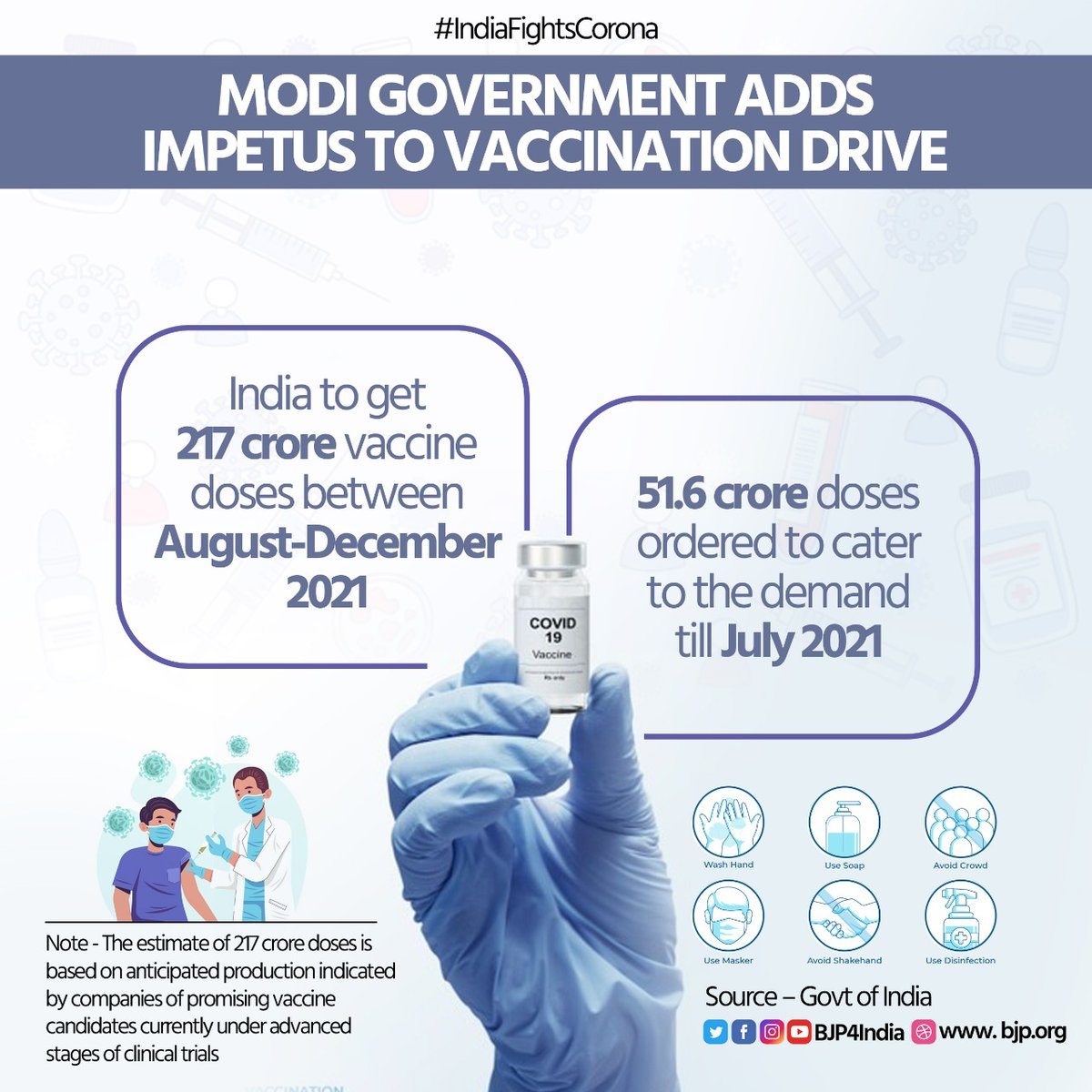 Modi government adds impetus to vaccination drive.  • India to get 217 crore vaccine doses between August-December 2021.  • 51.6 crore doses ordered to cater to the demand till July 2021.  #IndiaFightsCorona