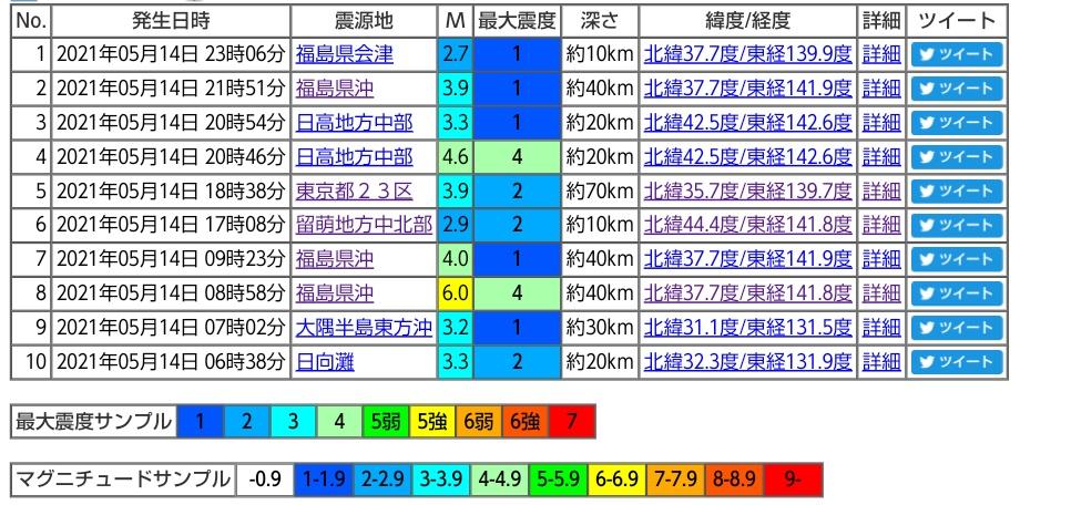🍀グラグラ 地震予知