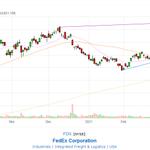 Image for the Tweet beginning: $fdx fedex up 2%
