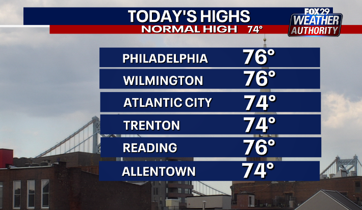 Highs today in the 70s @FOX29philly tracking if the #weekend will be just as nice at 6pm #NJwx #PAwx #DEwx