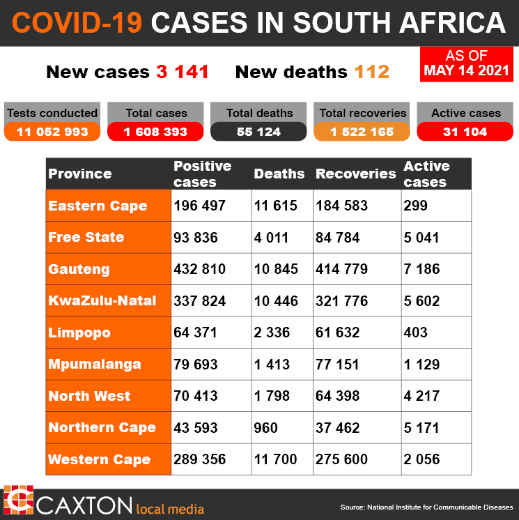 Daily #Covid19 update: The total number of Covid-19 cases in South Africa is now 1 608 393. 112 new deaths bring the total death rate to 55 124, while the number of recoveries is at 1 522 165. https://t.co/ckQKEmoMLE