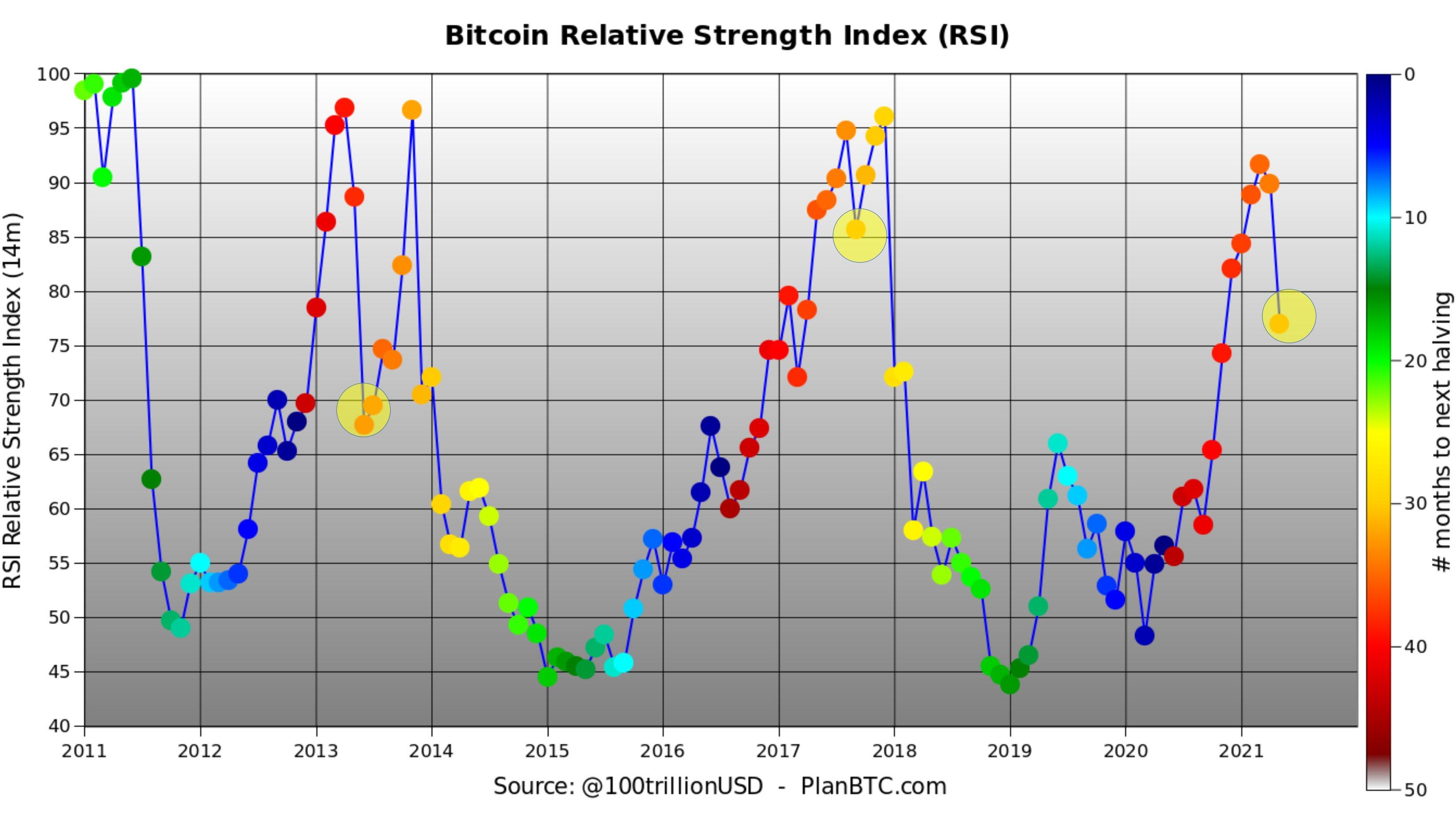Le RSI sur le cours de Bitcoin n'est pas encore de nature inquiétante - Source : compte twitter @100trillionUSD