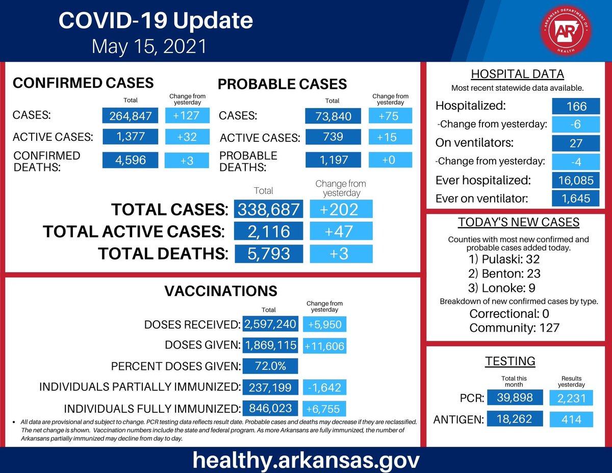 I get asked why Arkansas lags behind the national vaccination pace. Since there are no mandates, it comes down to an individual choice & motivation. We're spending millions of dollars to encourage shots in arms. We've ample supply & our providers are making it easy to get a shot. https://t.co/UIUcwhXCo8