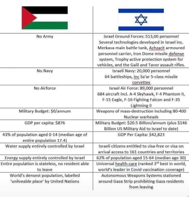 Don't let anyone convince you this is a fair fight... #FreePalestine https://t.co/TDvdWwRmkt