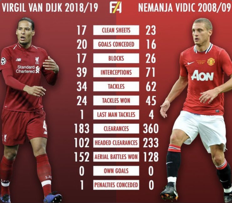 They actually compared him to Vidic 😳 https://t.co/TORKKl06gf
