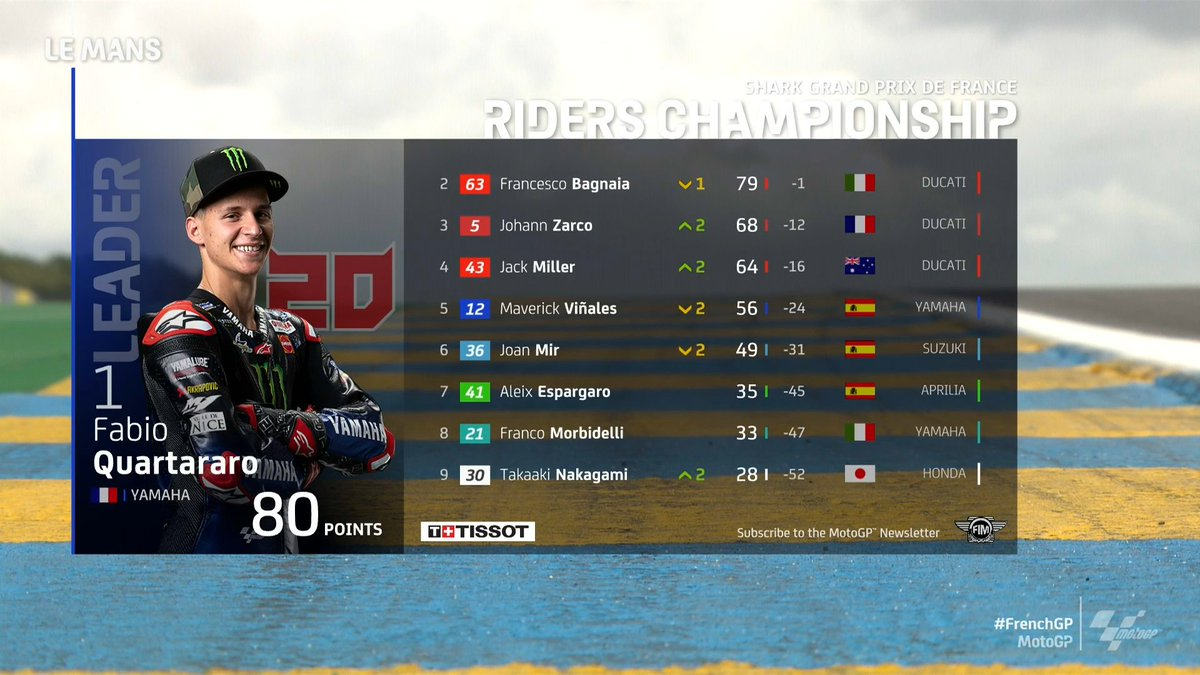 16 points cover the top four!!! 🔥  The championship is beautifully poised as we head to Mugello! 🙌  #FrenchGP 🇫🇷 https://t.co/8RRnDEA3Oi
