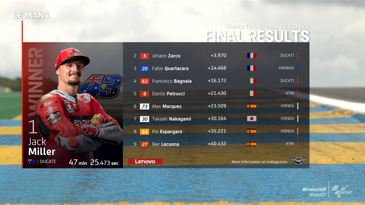 Miller the winner in flag-to-flag thriller! 💥  @jackmilleraus claims his third #MotoGP win ahead of home favourites @JohannZarco1 and @FabioQ20! 🥇🥈🥉  #FrenchGP 🇫🇷 https://t.co/oR8UDc8UwU