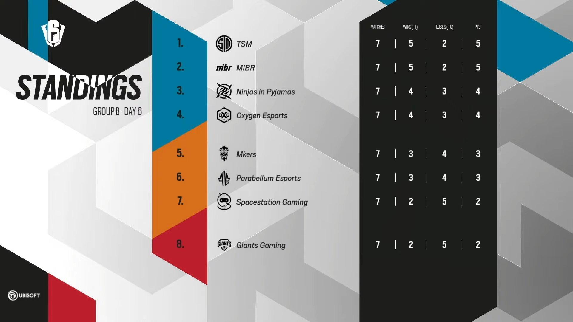 six invitational 2021 group b standings