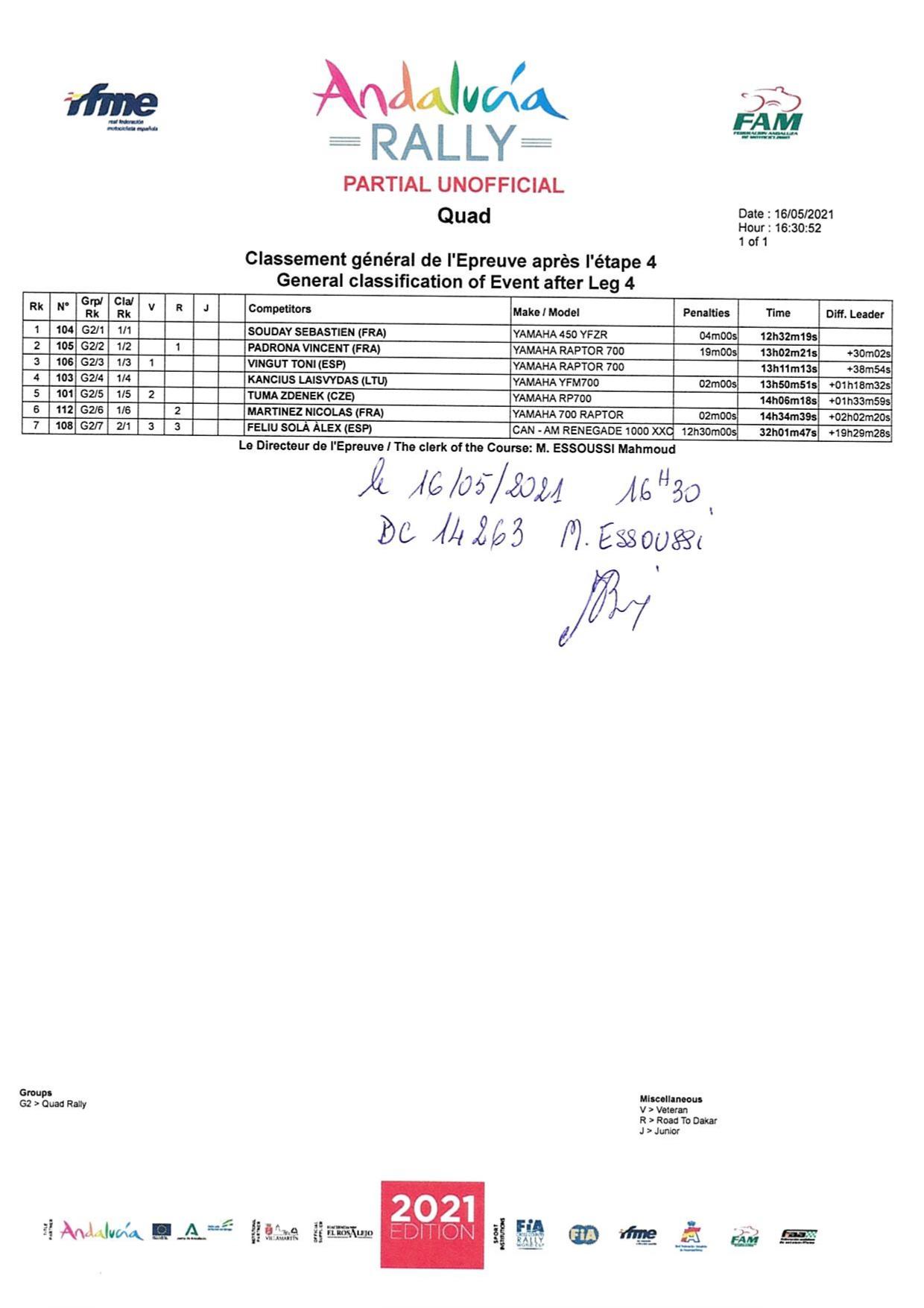 2021 43º Rallye Raid Dakar - Arabia Saudí [3-15 Enero] - Página 16 E1iF-xLXsAAIzNY?format=jpg&name=large