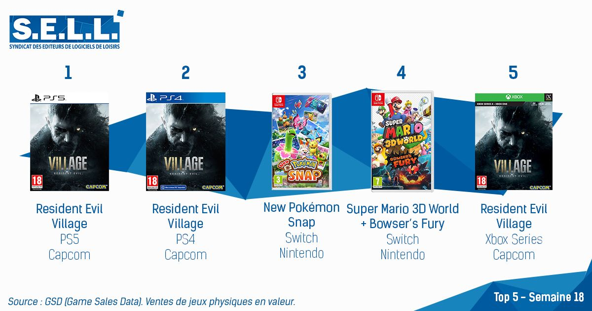Resident Evil Village Dominates the French Charts