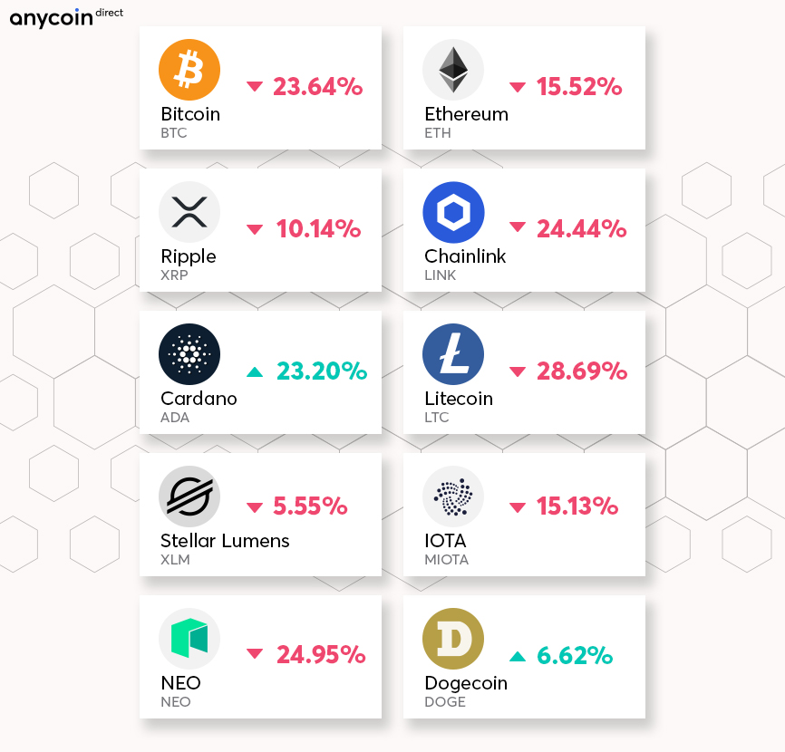 kaip naudoti circle bitcoin)