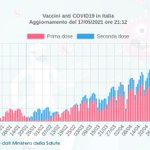 Image for the Tweet beginning: #Vaccini anti #COVID19 in Italia,