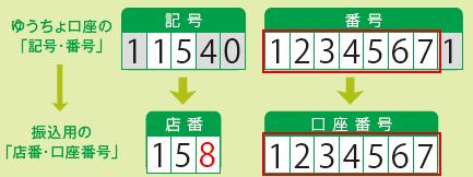 検索 ゆうちょ 銀行 支店 名