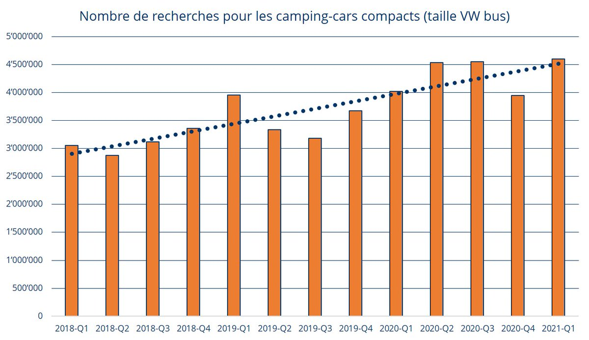 Demande de camping-cars sur #AutoScout24 a augmenté de 40 pour cent depuis 2018, alors que la variété croissante de modèles peut difficilement suivre le rythme - https://t.co/W4kaginBxU #homeiswhereiparkit #campingboom #nomady @RAS_Schweiz @Ringier_AG @lamobiliere https://t.co/fL0nnJc3au