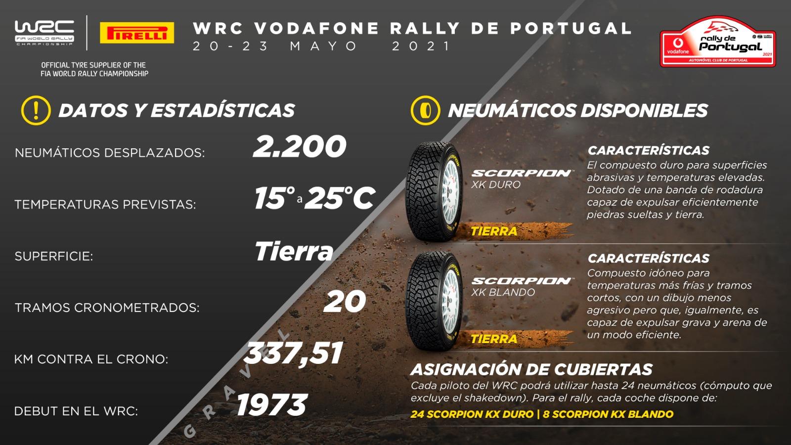 WRC: 54º Vodafone Rallye de Portugal [20-23 de Mayo] - Página 2 E1qcHAfWEAIgqqb?format=jpg&name=large