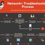 Image for the Tweet beginning: NETWORK+ Troubleshooting Process | The