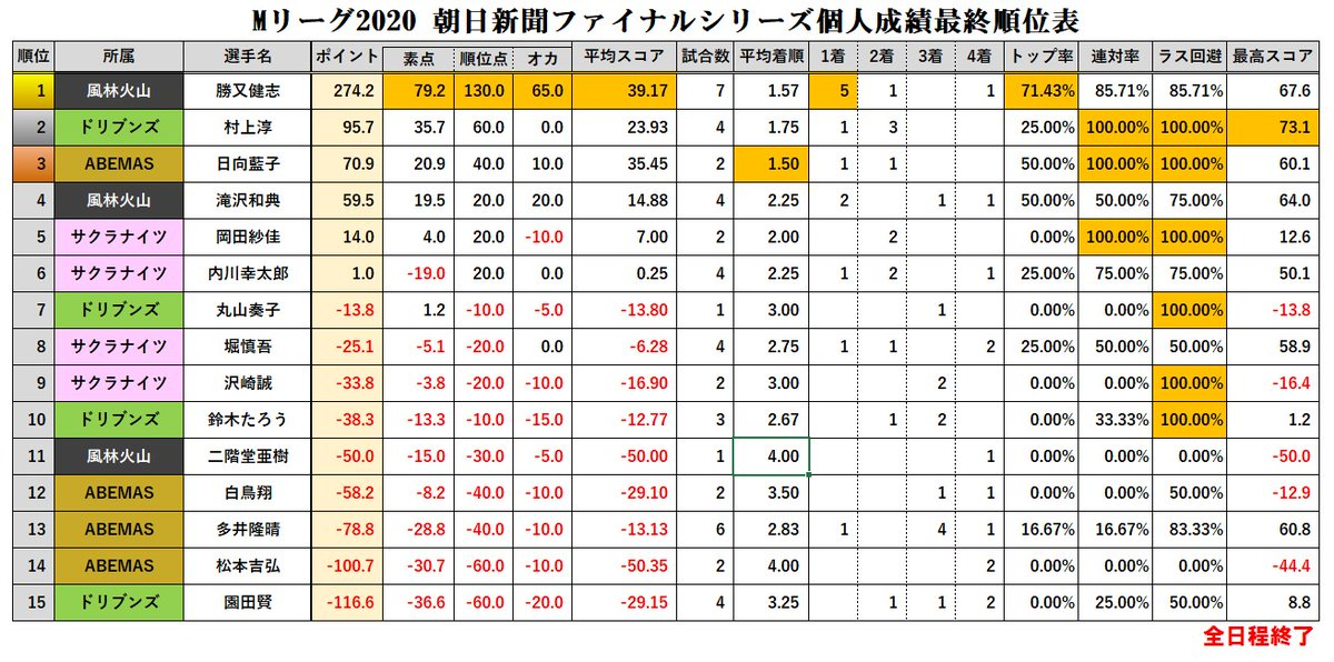 個人 成績 リーグ m 【Mリーグ2020】チーム・個人ランキング /