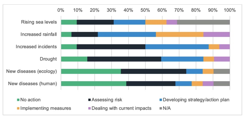 """""""Local authorities need to plan for the inevitable consequences of a changing climate... 88% indicated they are working on a strategy or action plan in relation to adaptation to climate change.""""  #READ: Adaption to climate change, #LocalGov survey results  https://t.co/GcEM4ZMipM"""