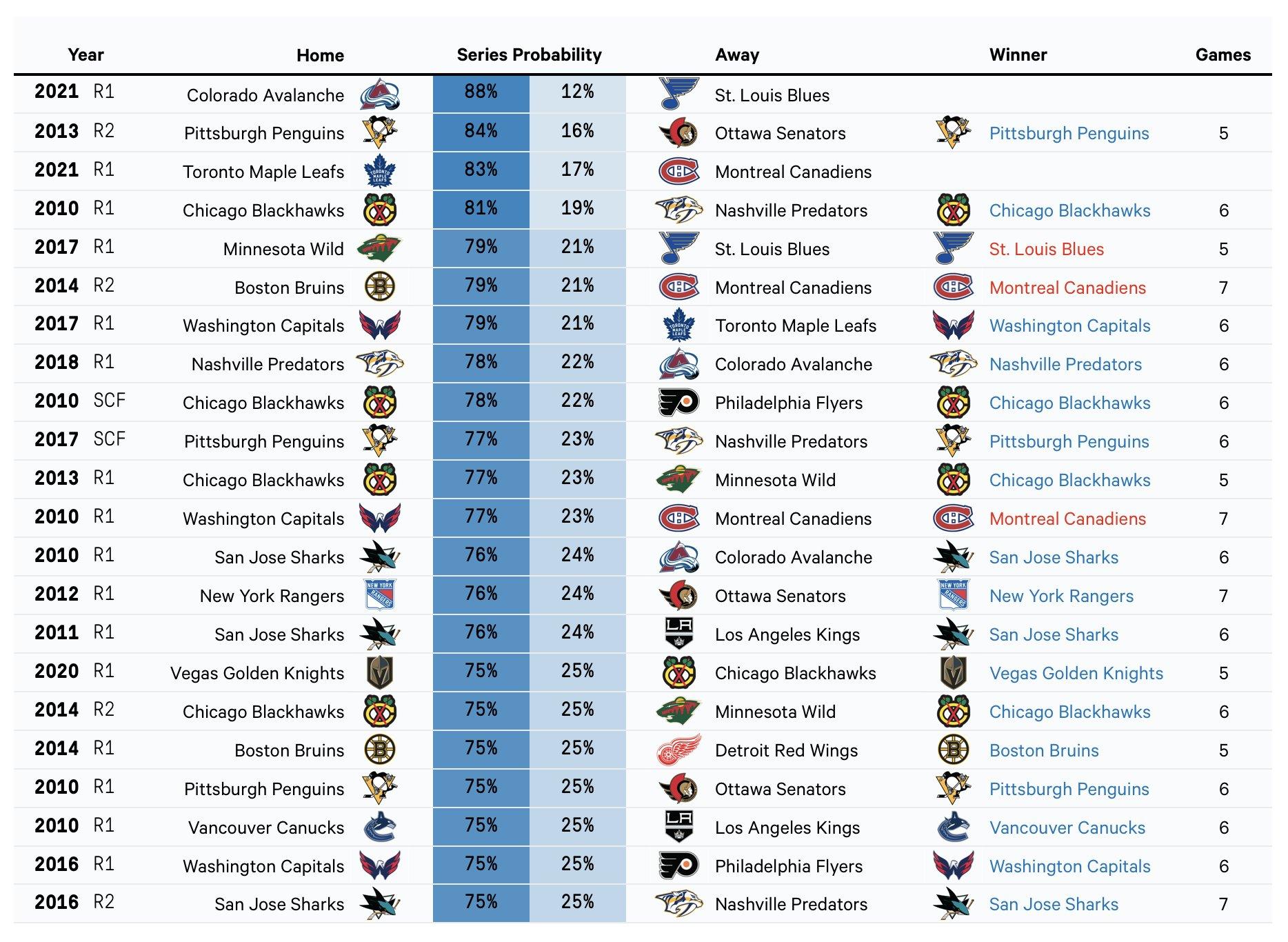 Séries de la Coupe Stanley CH... E1sVXwHXIAMp2bW?format=jpg&name=large
