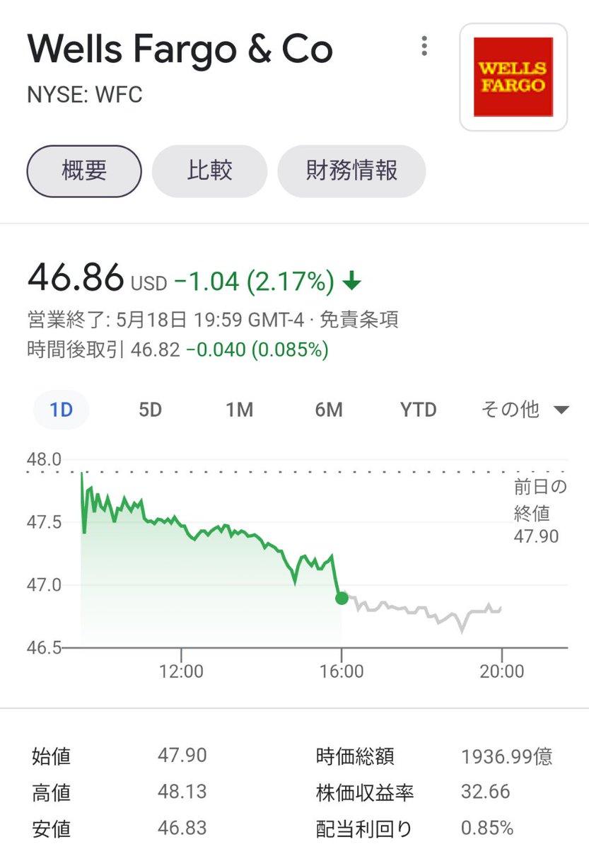 シェブロン 株価