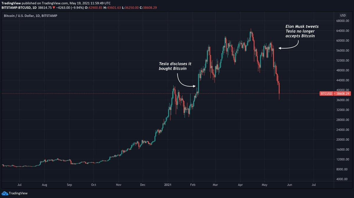 tradingview bitcoin brazilia