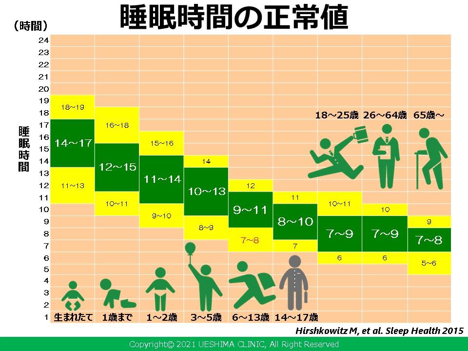 世代ごとの適正な睡眠時間がこちら、これを守れば日本もう少しいい国になる!