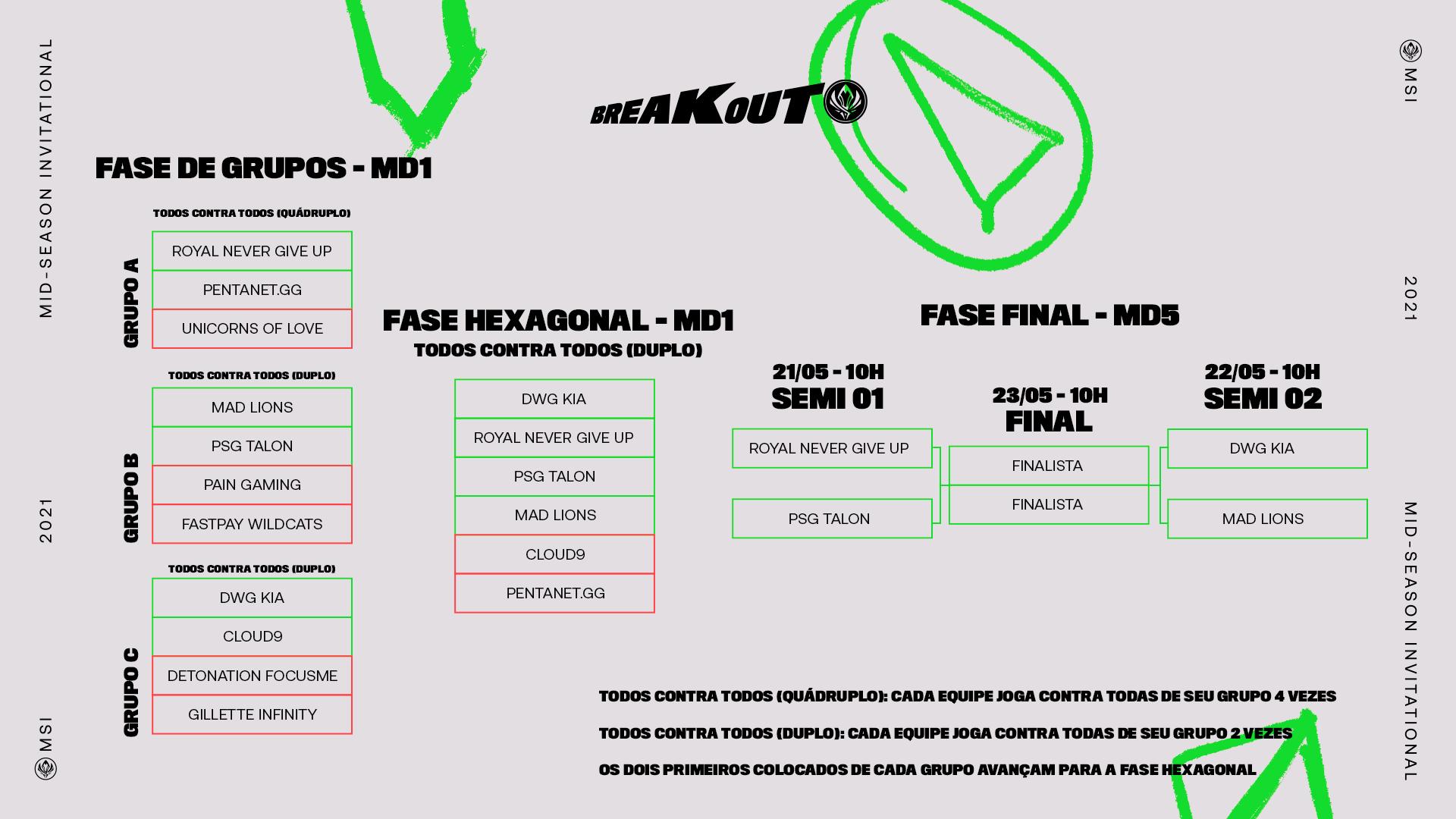 MSI 2021 – Confira os Semifinalistas!