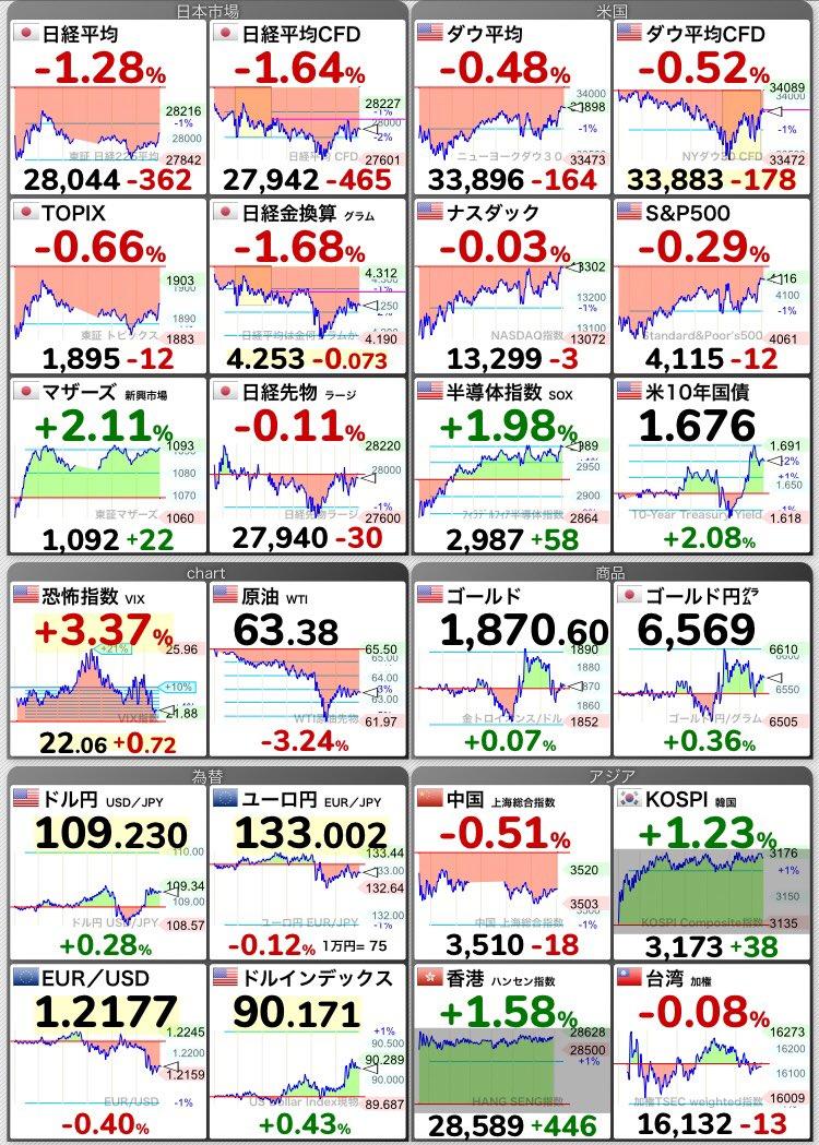 株価 リアルタイム テスラ テスラ株、578ドルまで上昇の可能性 EV巡る競争当面ないとの見方