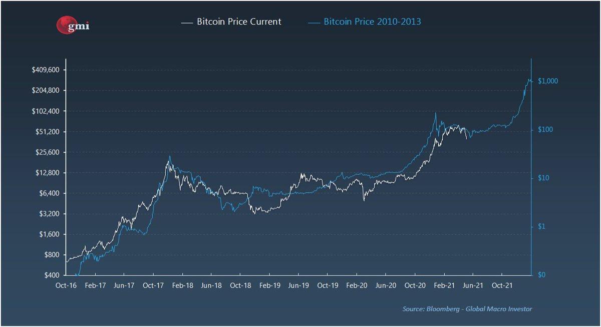 Bitcoin (BTC) ir Filipinų pesas (PHP) Valiutos kursas konversijos skaičiuoklė