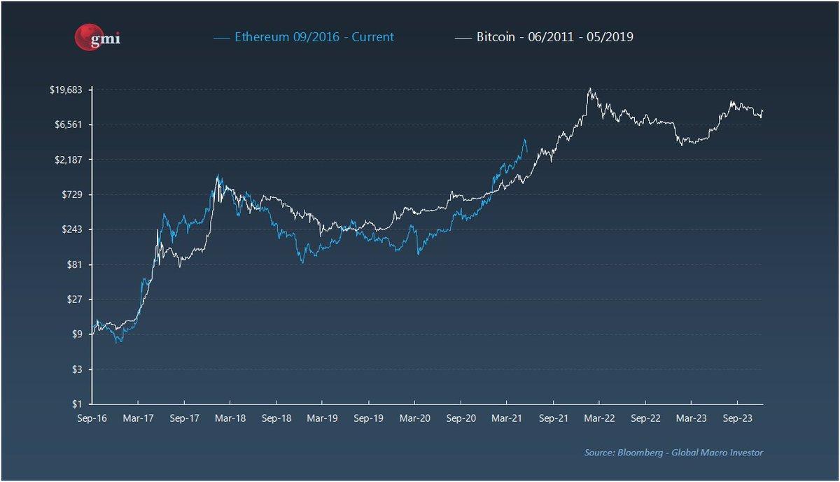 btc tradingview stratégia