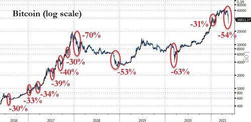 L'historique des chutes de bitcoin - Bitcoin krach history