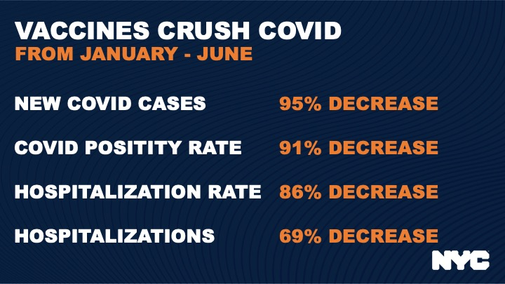 A graphic that says Vaccines Crush COVID From January-June. New COVID cases 95% decrease. COVID positivity rate 91% decrease. Hospitalization rate 86% decrease. Hospitalizations 69% decrease.