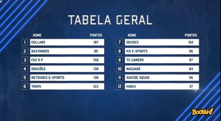 Tabela da Level up Champions
