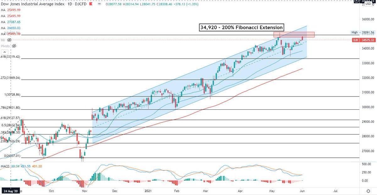 žiūrėkite forex live akcijų rinką rpg prekybos sistema