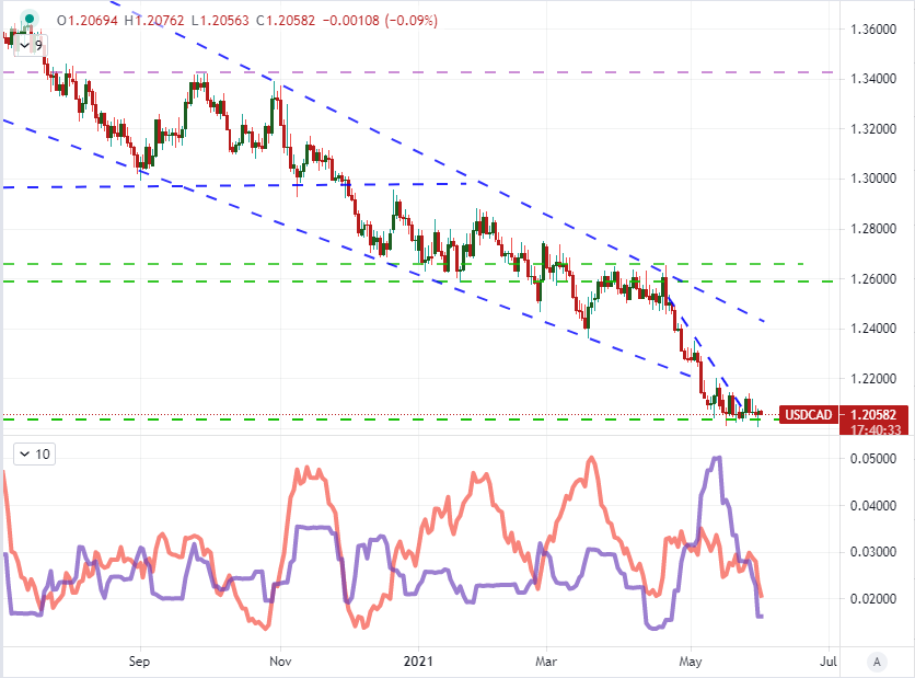 prognozele forex euro dollar
