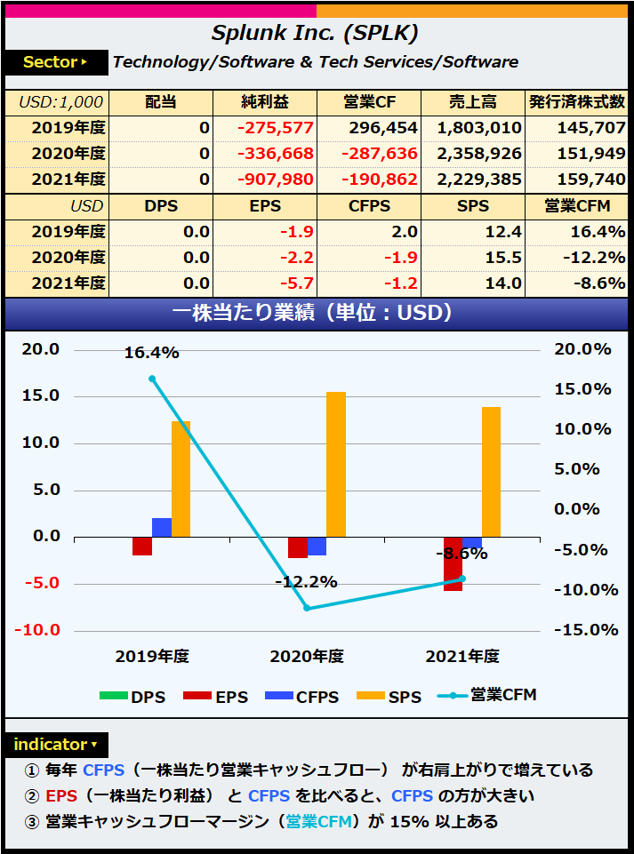 スプランク の 株価