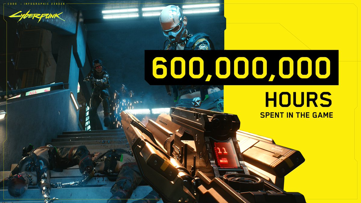 Players have spent a total of 600 million hours in the game so far. That's almost 70,000 years! #CyberpunkInNumbers https://t.co/nMPeC82qZl
