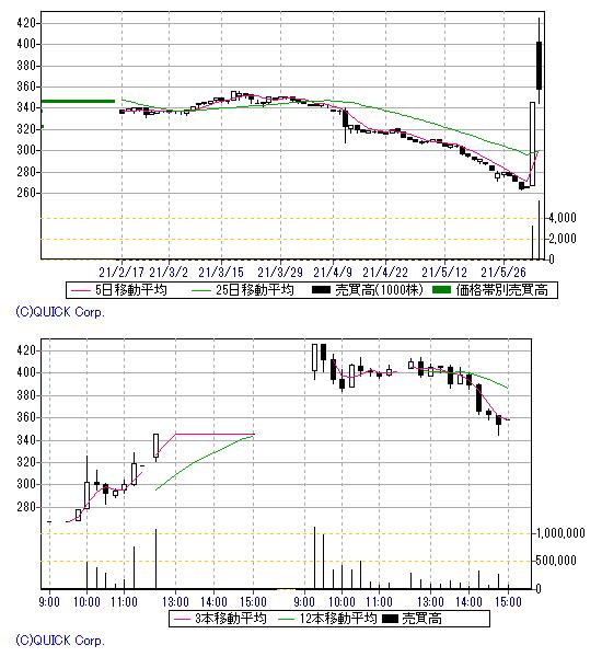 ヤマト プロ テック 株価