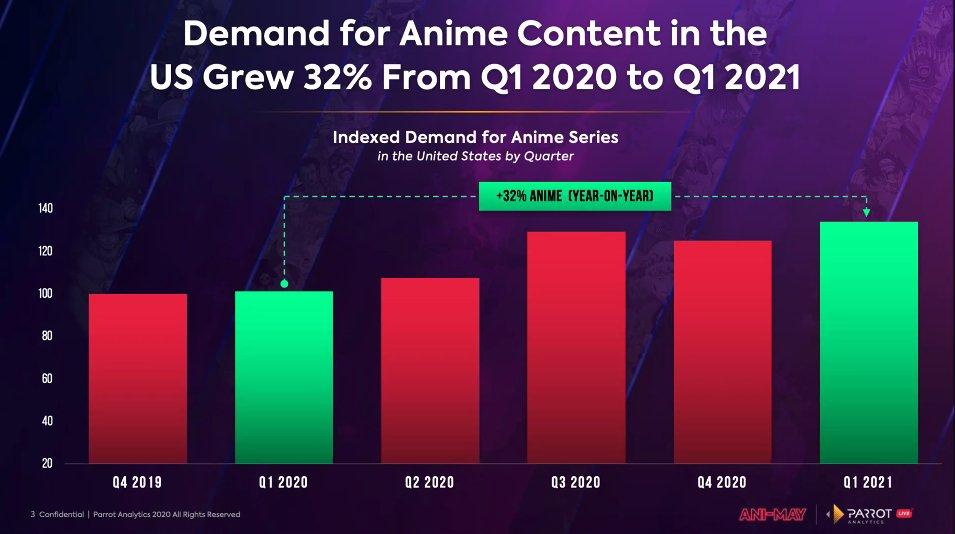 Anime y manga crecimiento 2020-2021