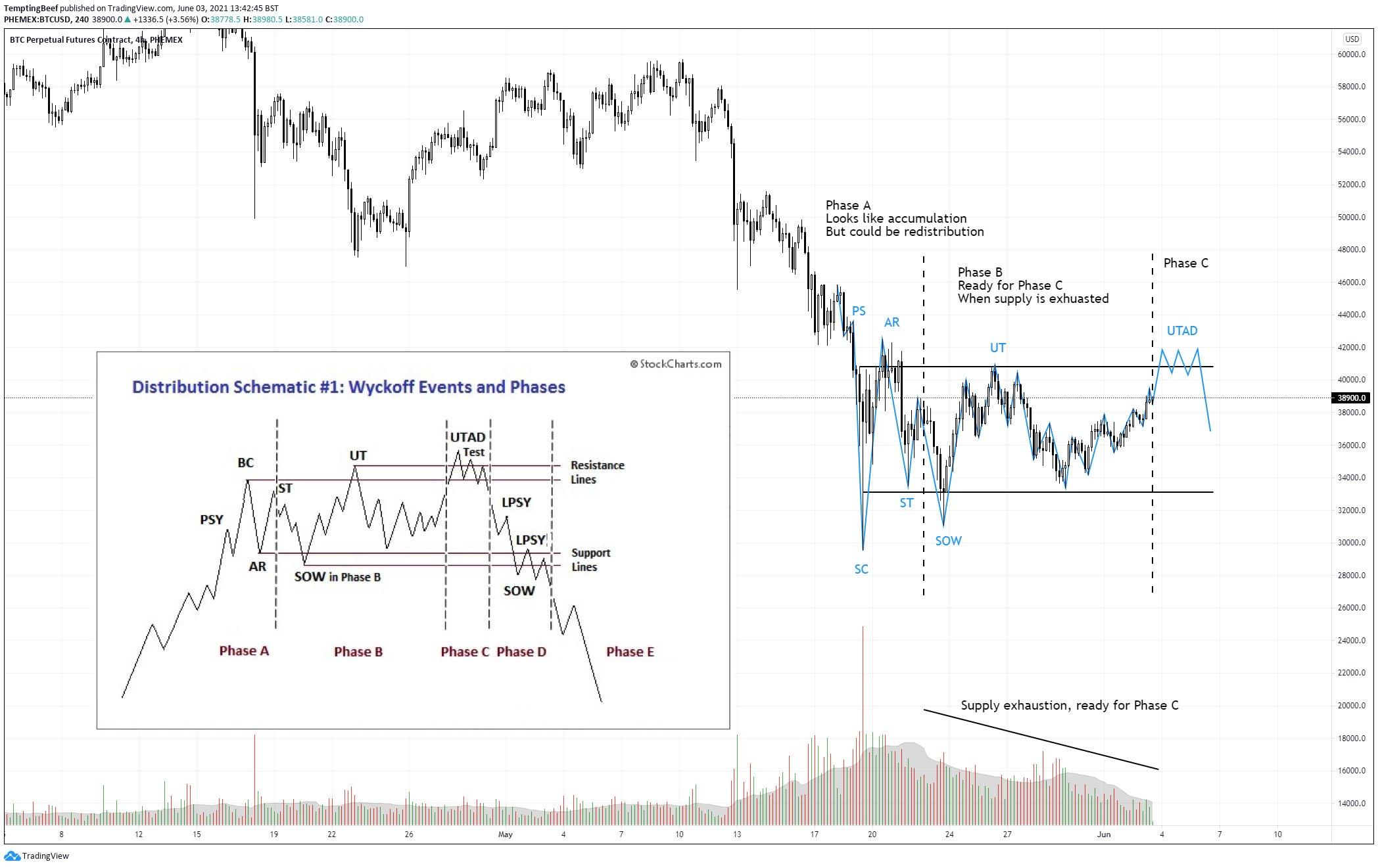 Bitcoin klesl pod 36 000 dolarů podle staletého cenového modelu, který předpovídá velký krach BTC