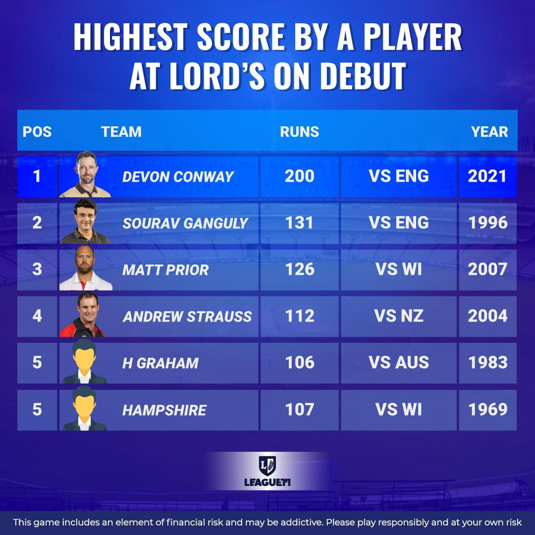 Highest Score By A Player at Lords on Debut