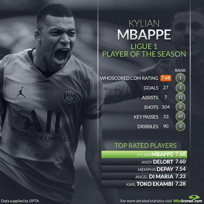 Kylian Mbappe pemain terbaik Liga Prancis 2020-2021
