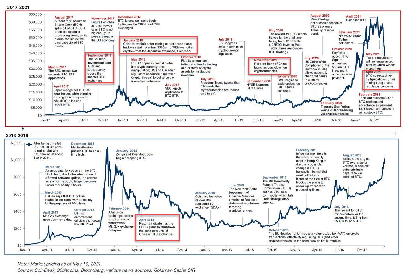 La chine interdit Bitcoin, retour hsitorique