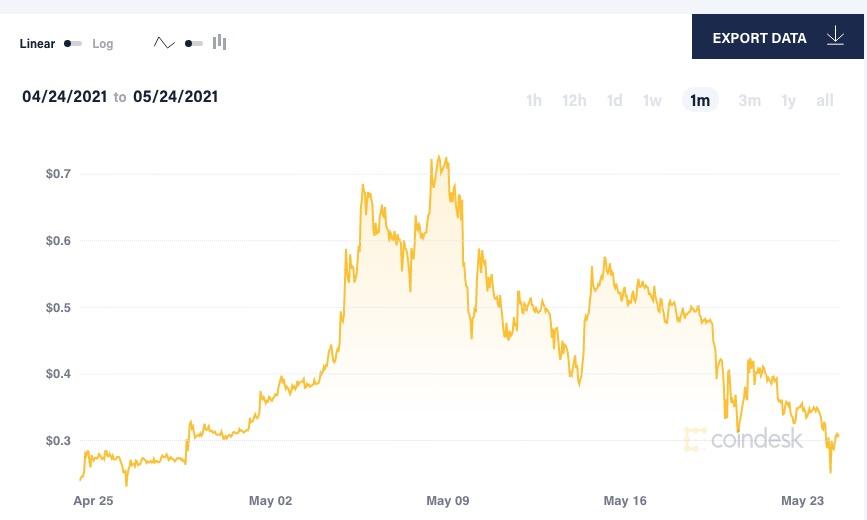 Piaci korrelációk | XTB