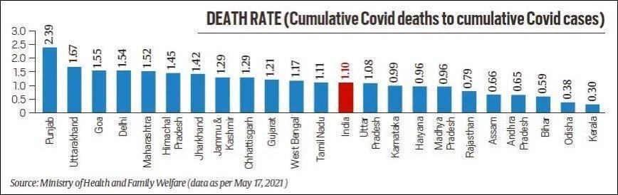 Important graph here  Punjab tops the list of Covid-19 related deaths in relation to the cumulative Covid caseload.   It is followed by Uttarakhand, Goa, Delhi and Maharashtra. https://t.co/Ypu4zOxsTV